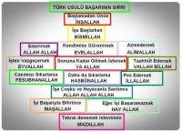 Türk usulü baþarýnýn sýrrý
